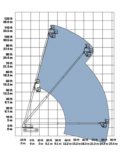 sơ đồ vận hành xe nâng người S105